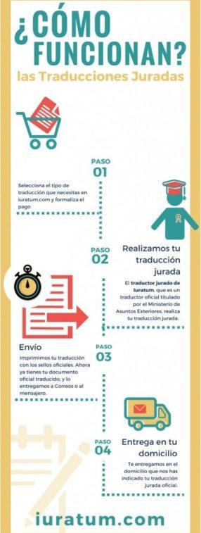 financial translation uk